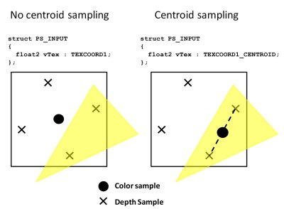 Centroid Sampling