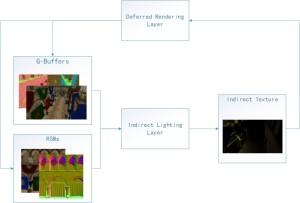 Indirect Lighting Layer