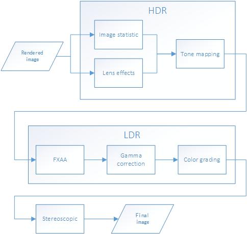 Post Process Chain