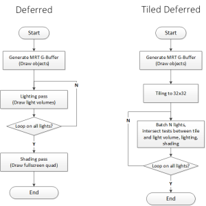 Deferred VS Tiled
