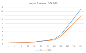 DR vs TBDR on GTX680