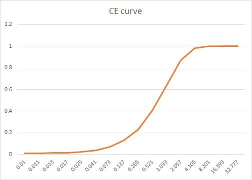 CE Curve