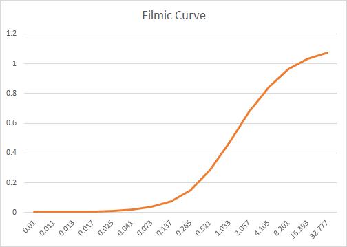 Filmic Curve